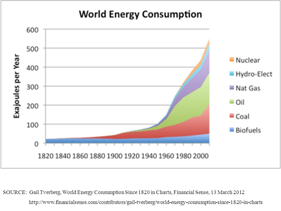 SOURCE: Gail Tverberg, World Energy Consumption Since 1820 in Charts, Financial Sense, 13 March 2012