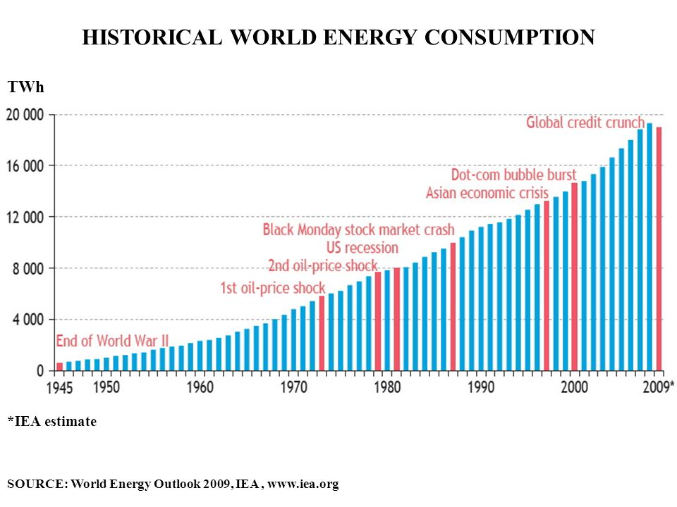 HISTORICAL WORLD ENERGY CONSUMPTION