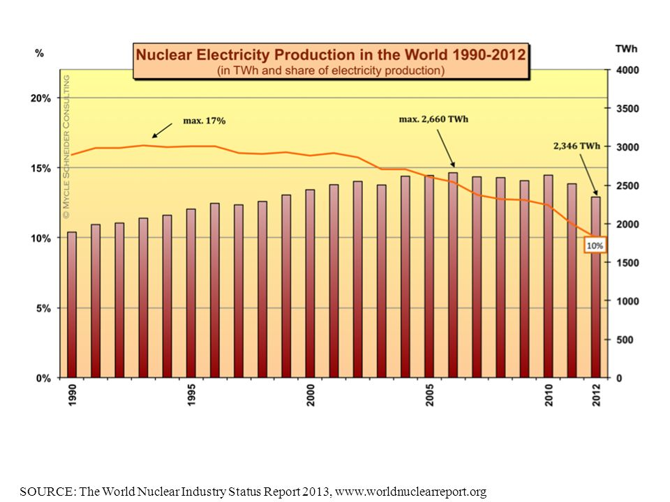 SOURCE: The World Nuclear Industry Status Report 2013, www