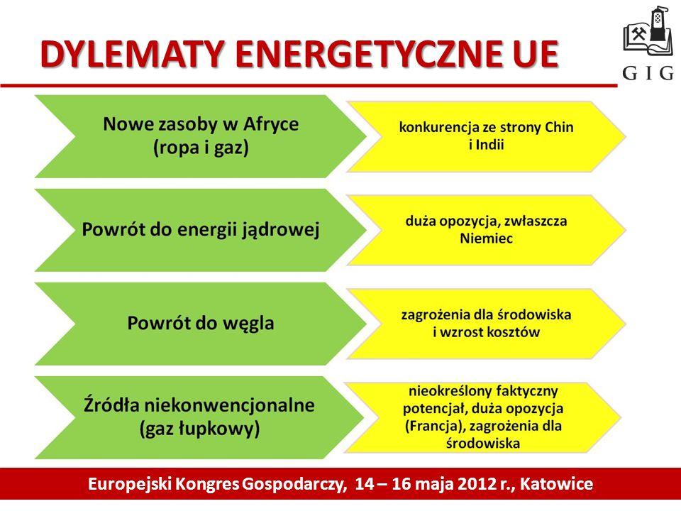 DYLEMATY ENERGETYCZNE UE