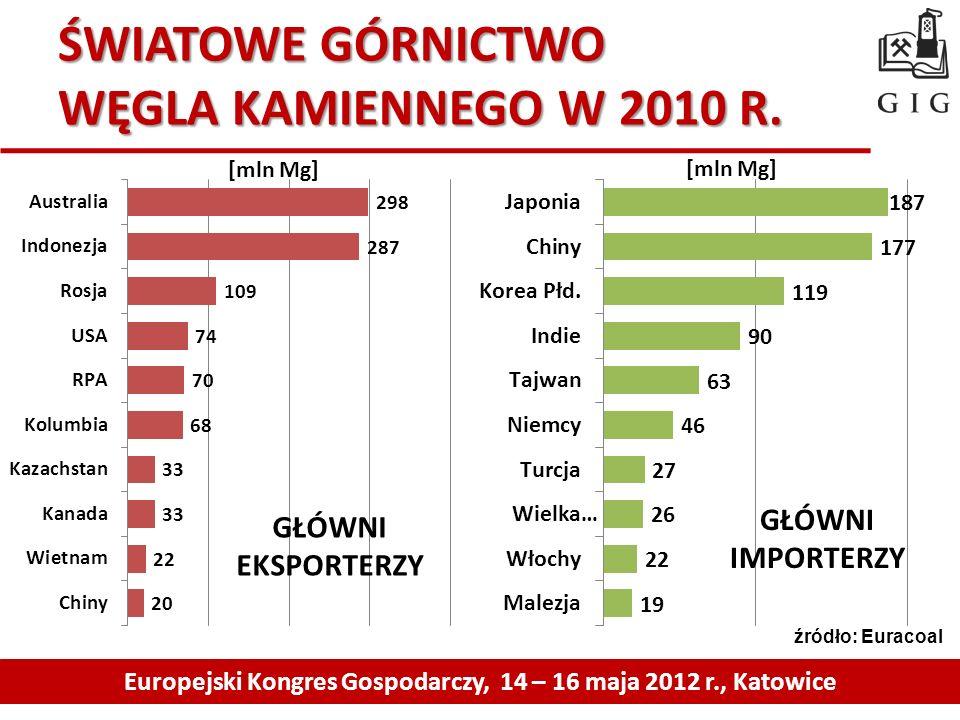 ŚWIATOWE GÓRNICTWO WĘGLA KAMIENNEGO W 2010 R.