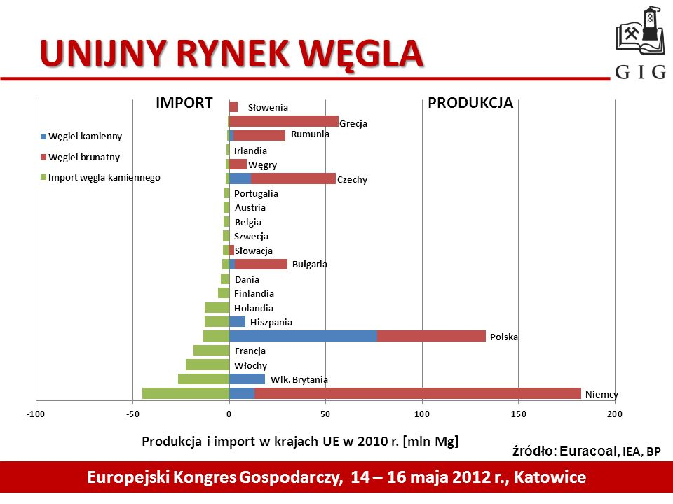 Europejski Kongres Gospodarczy, 14 – 16 maja 2012 r., Katowice
