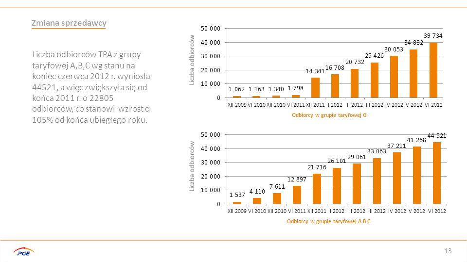 Odbiorcy w grupie taryfowej G Odbiorcy w grupie taryfowej A B C