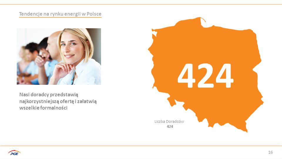 424 Tendencje na rynku energii w Polsce