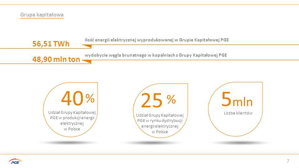 Udział Grupy Kapitałowej PGE w produkcji energii elektrycznej