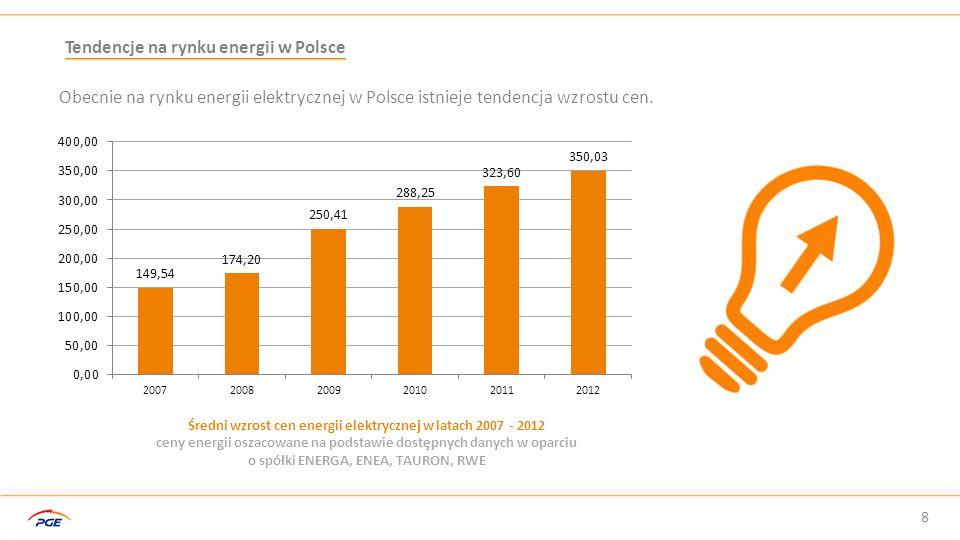 Średni wzrost cen energii elektrycznej w latach 2007 - 2012