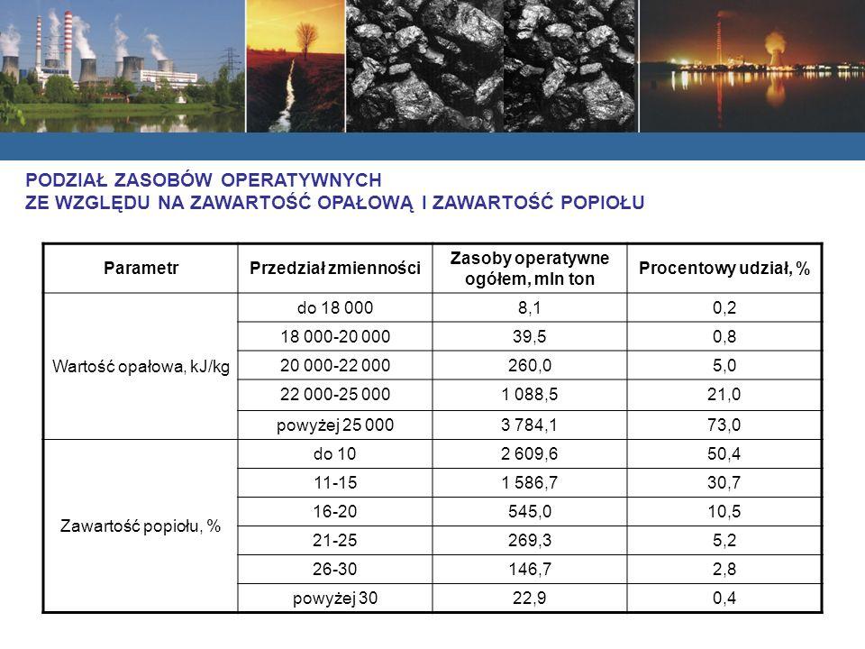 Zasoby operatywne ogółem, mln ton
