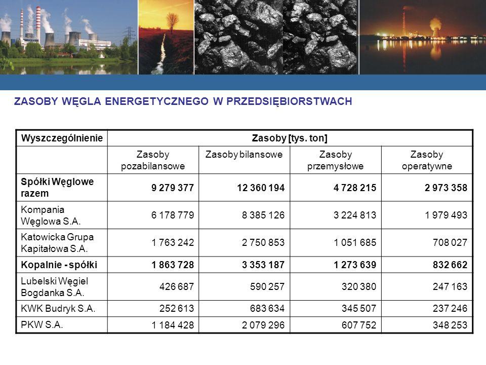 Zasoby węgla kamiennego w spółkach węglowych w Polsce wg stanu na dzień 31.12.2005r. (bez Siltech Sp. z o.o.)