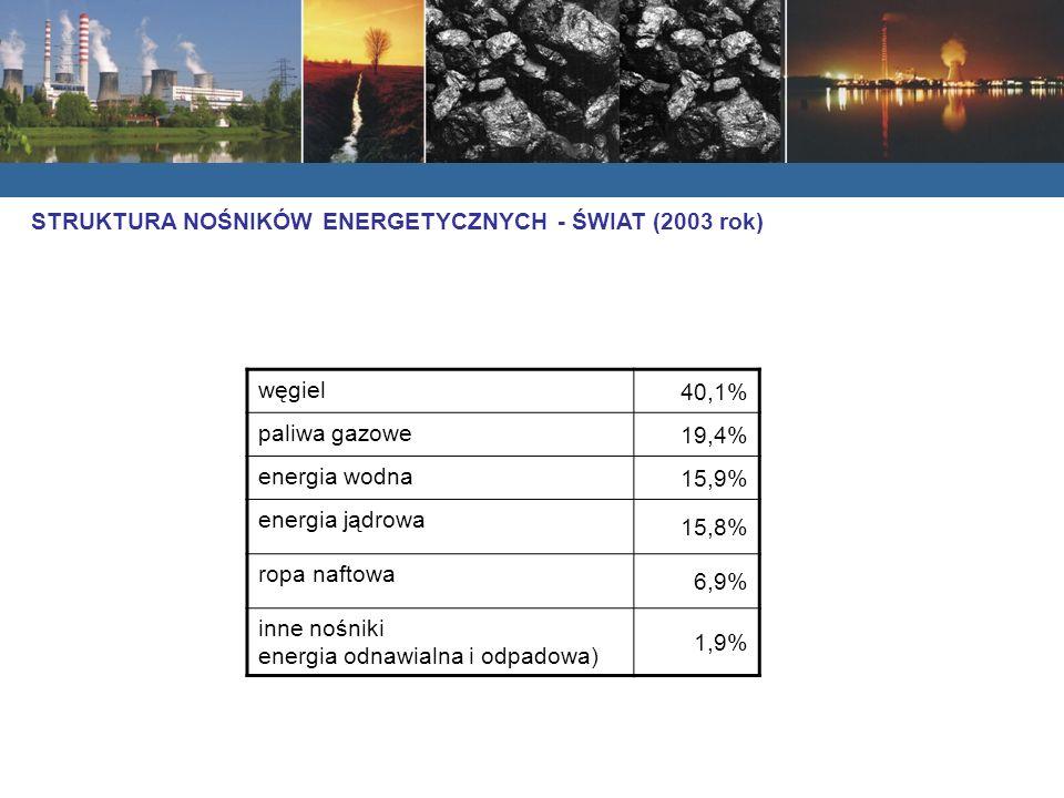 STRUKTURA NOŚNIKÓW ENERGETYCZNYCH - ŚWIAT (2003 rok)