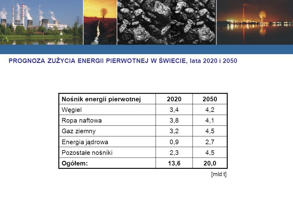 PROGNOZA ZUŻYCIA ENERGII PIERWOTNEJ W ŚWIECIE, lata 2020 i 2050