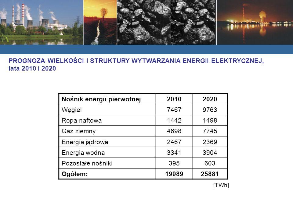 Nośnik energii pierwotnej 2010 2020 Węgiel 7467 9763 Ropa naftowa 1442