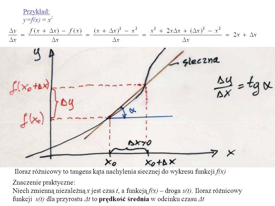 Przykład: y=f(x) = x2. Iloraz różnicowy to tangens kąta nachylenia siecznej do wykresu funkcji f(x)