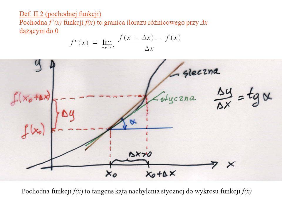 Def. II.2 (pochodnej funkcji)