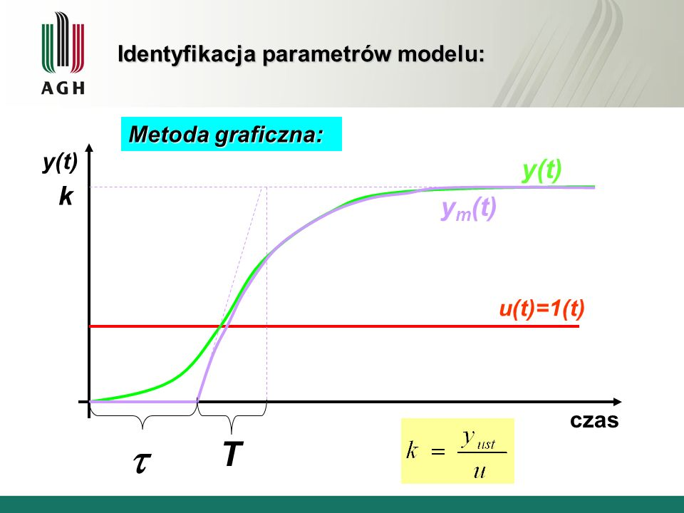 Identyfikacja parametrów modelu: