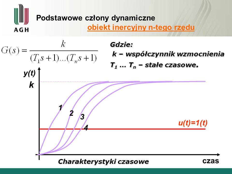 Podstawowe człony dynamiczne obiekt inercyjny n-tego rzędu