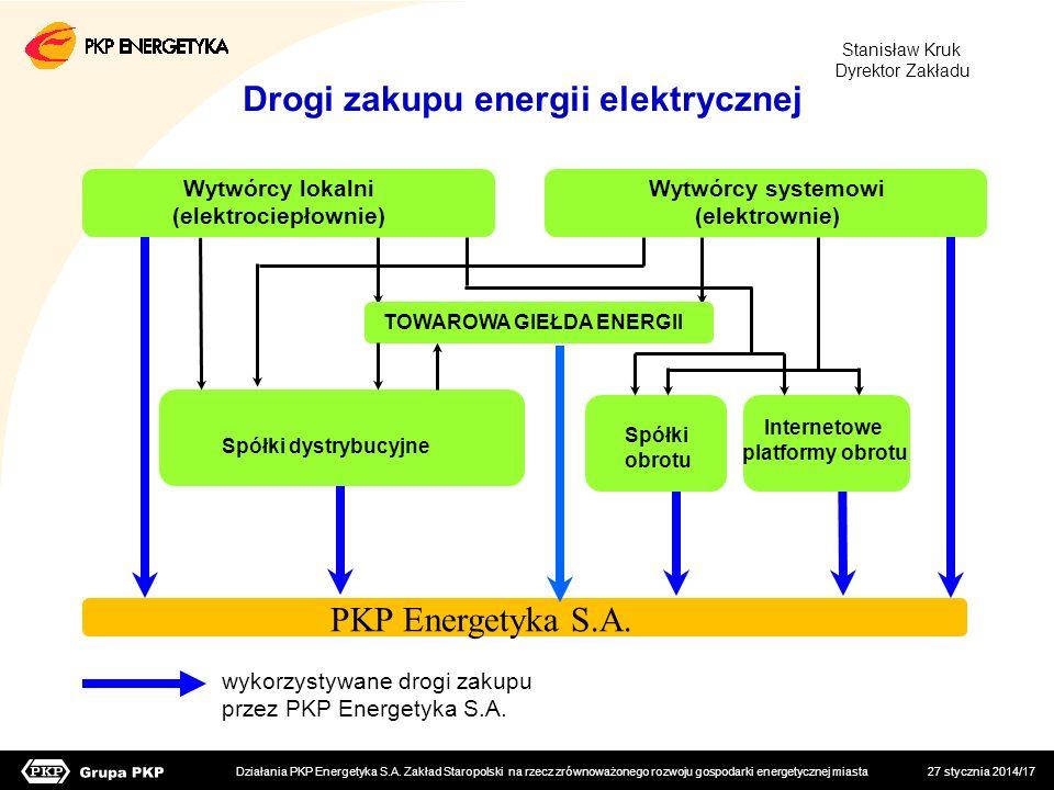 Drogi zakupu energii elektrycznej