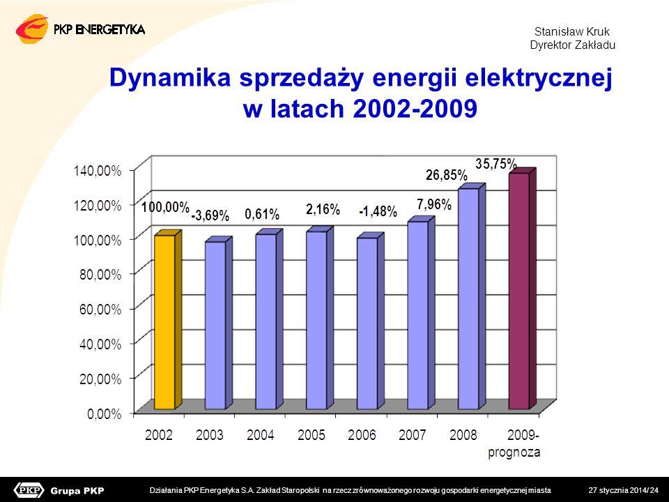 Dynamika sprzedaży energii elektrycznej