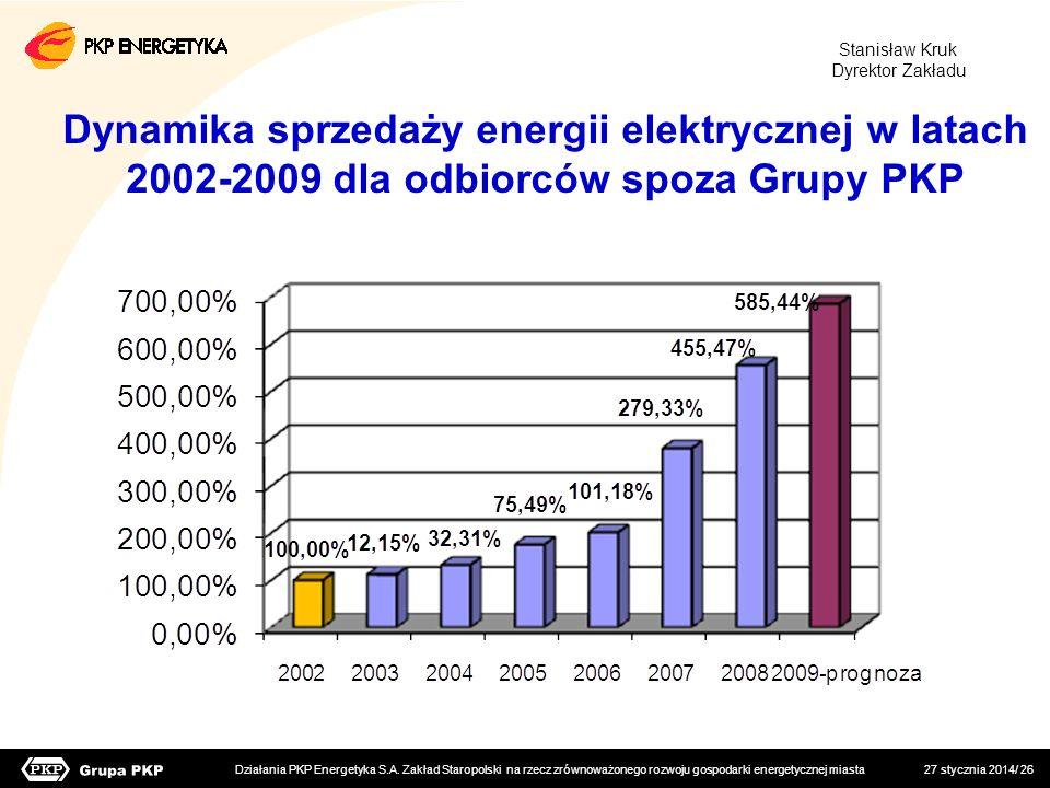 Stanisław Kruk Dyrektor Zakładu. Dynamika sprzedaży energii elektrycznej w latach 2002-2009 dla odbiorców spoza Grupy PKP.