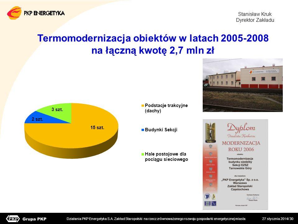 Termomodernizacja obiektów w latach 2005-2008