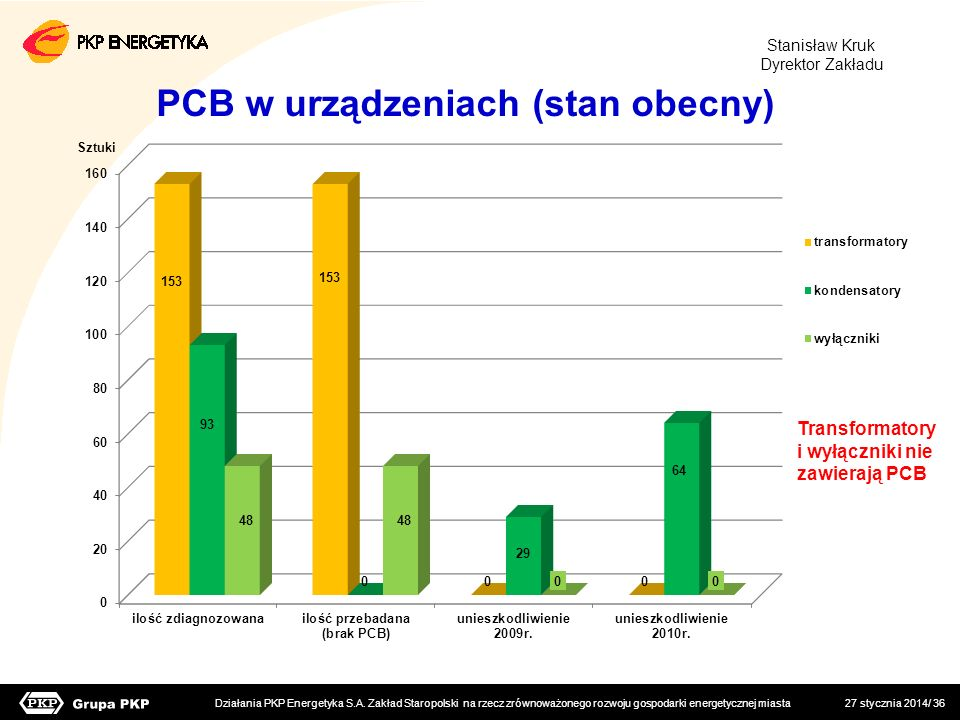 PCB w urządzeniach (stan obecny)