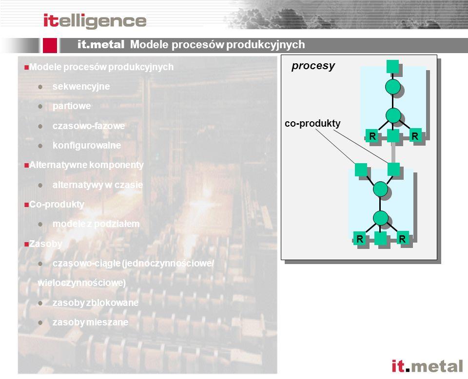 it.metal Modele procesów produkcyjnych