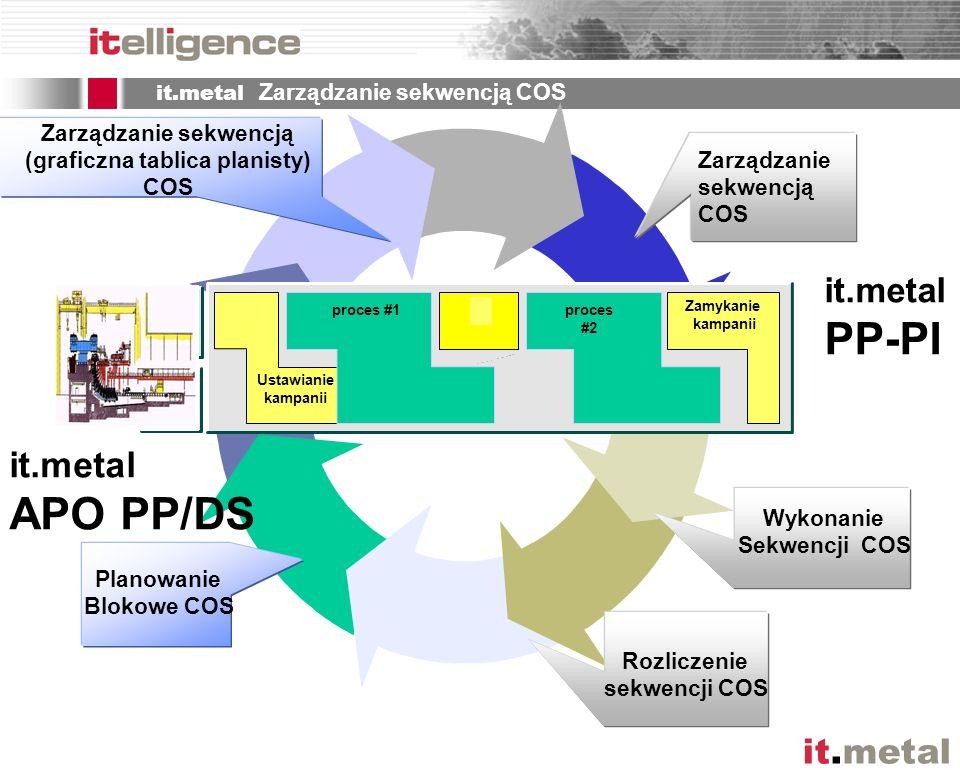 it.metal Zarządzanie sekwencją COS