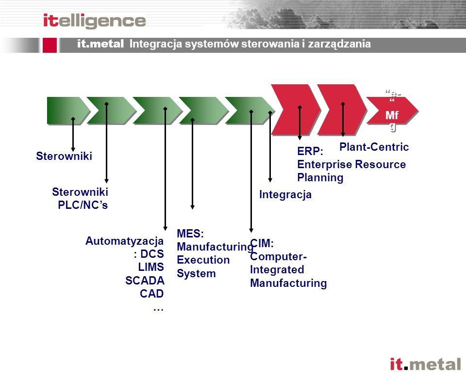 it.metal Integracja systemów sterowania i zarządzania