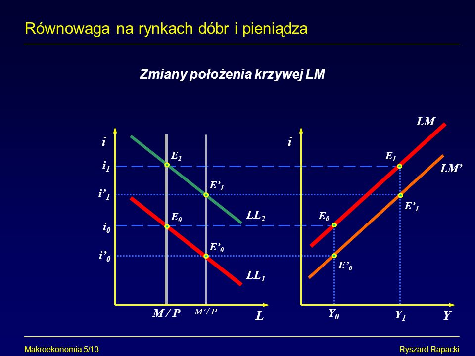 Równowaga na rynkach dóbr i pieniądza