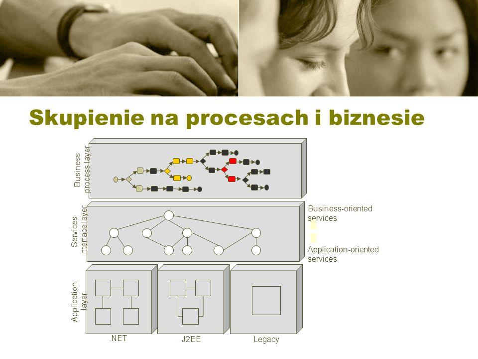Skupienie na procesach i biznesie
