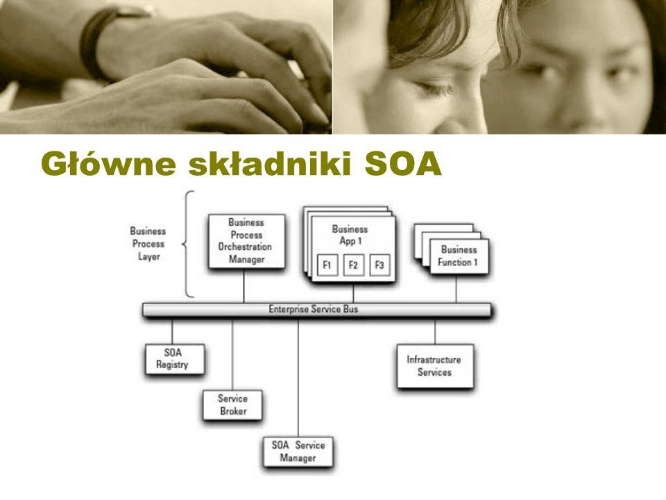 Główne składniki SOA