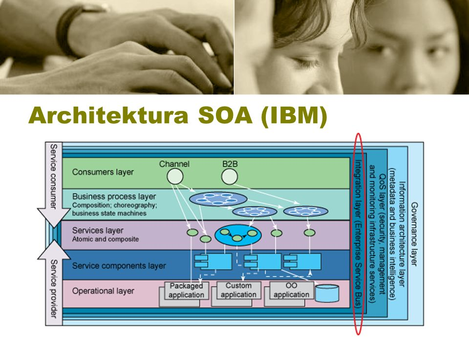 Architektura SOA (IBM)