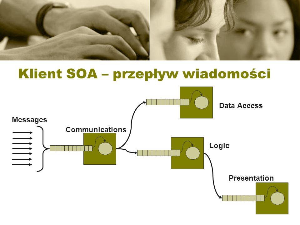 Klient SOA – przepływ wiadomości
