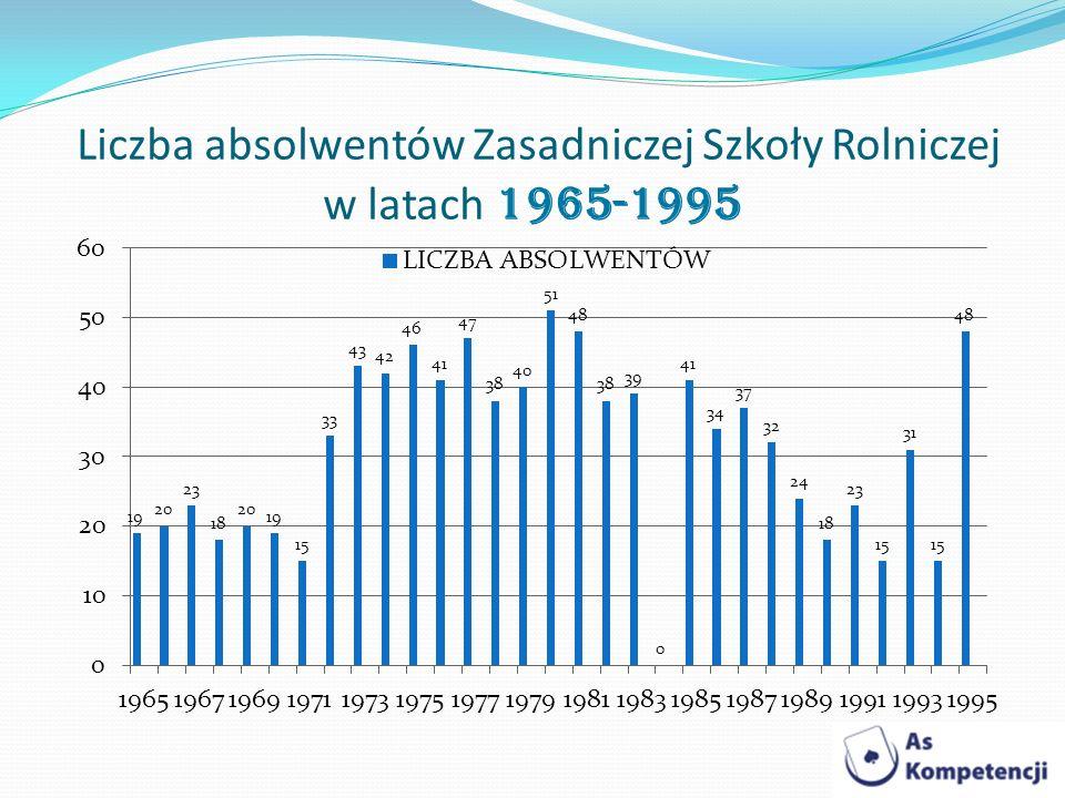 Liczba absolwentów Zasadniczej Szkoły Rolniczej w latach 1965-1995