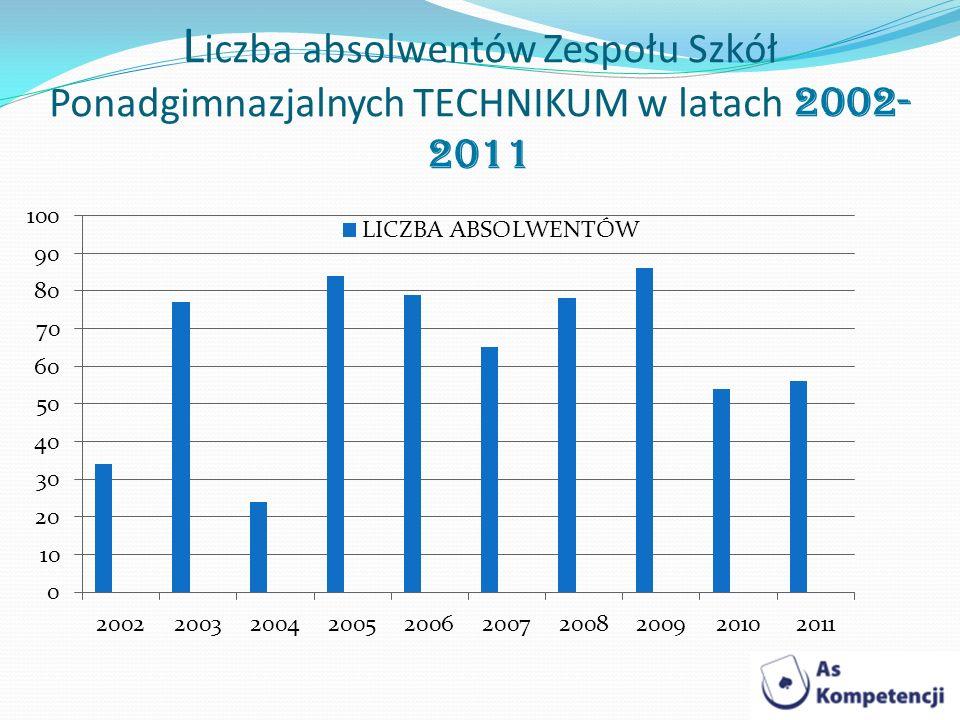 Liczba absolwentów Zespołu Szkół Ponadgimnazjalnych TECHNIKUM w latach 2002-2011