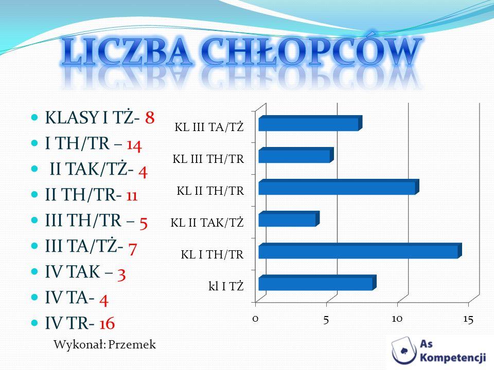LICZBA CHŁOPCÓW KLASY I TŻ- 8 I TH/TR – 14 II TAK/TŻ- 4 II TH/TR- 11