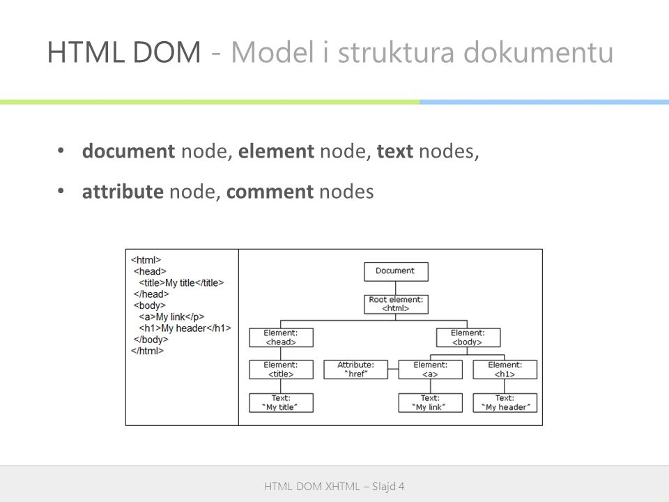 HTML DOM - Model i struktura dokumentu