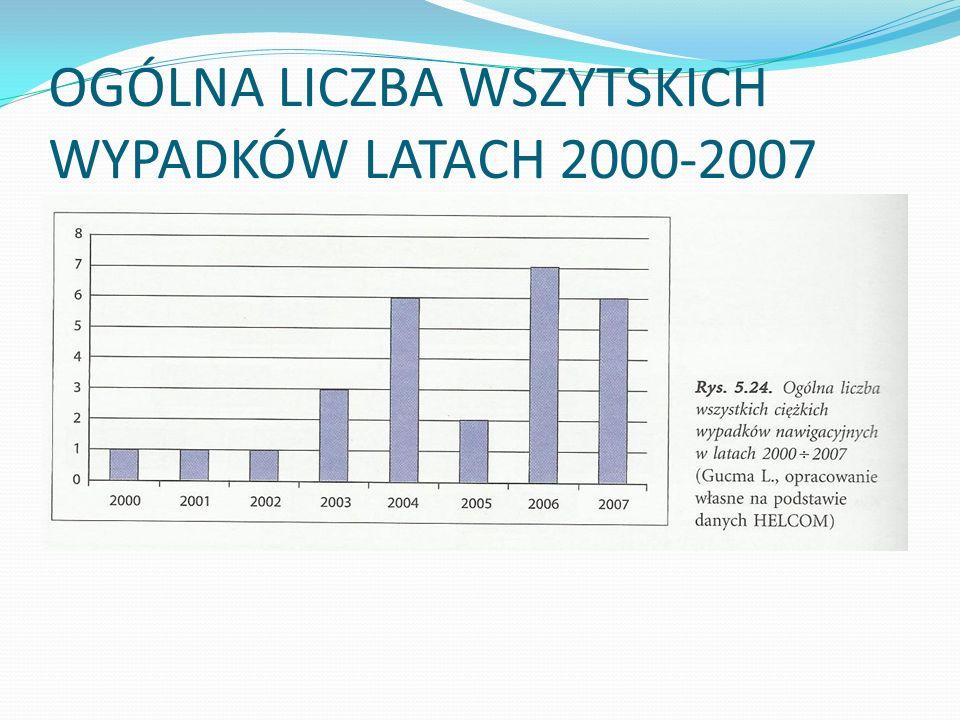 OGÓLNA LICZBA WSZYTSKICH WYPADKÓW LATACH 2000-2007