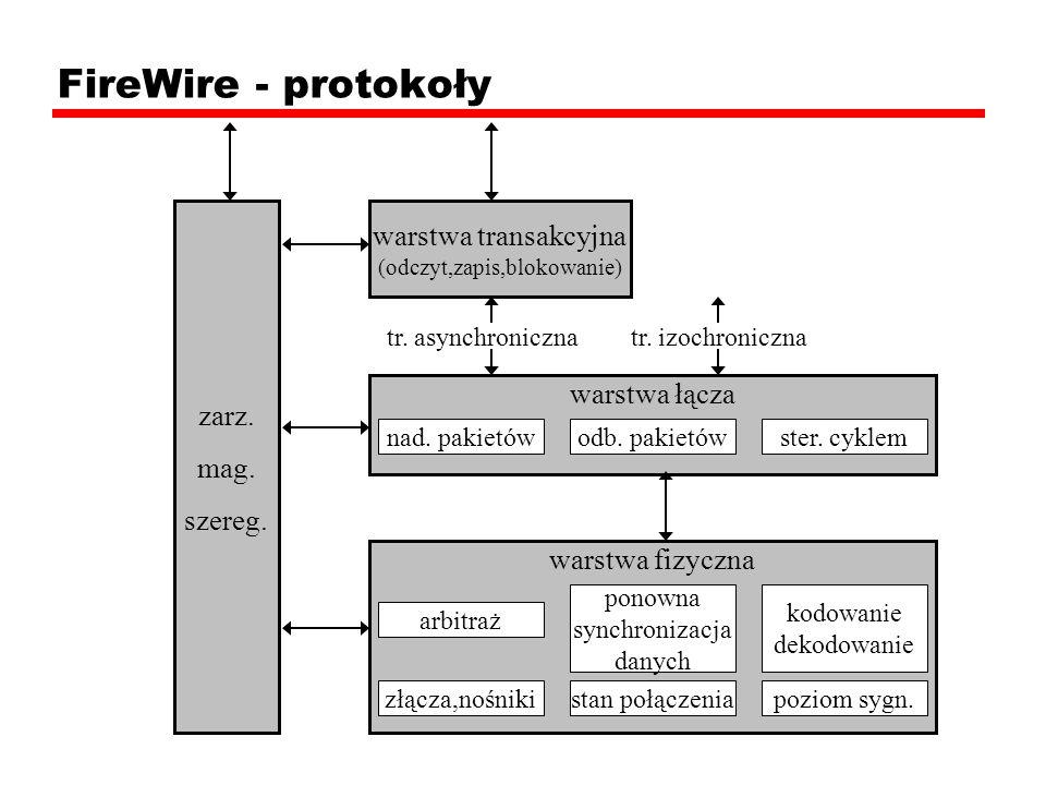 FireWire - protokoły warstwa transakcyjna (odczyt,zapis,blokowanie)