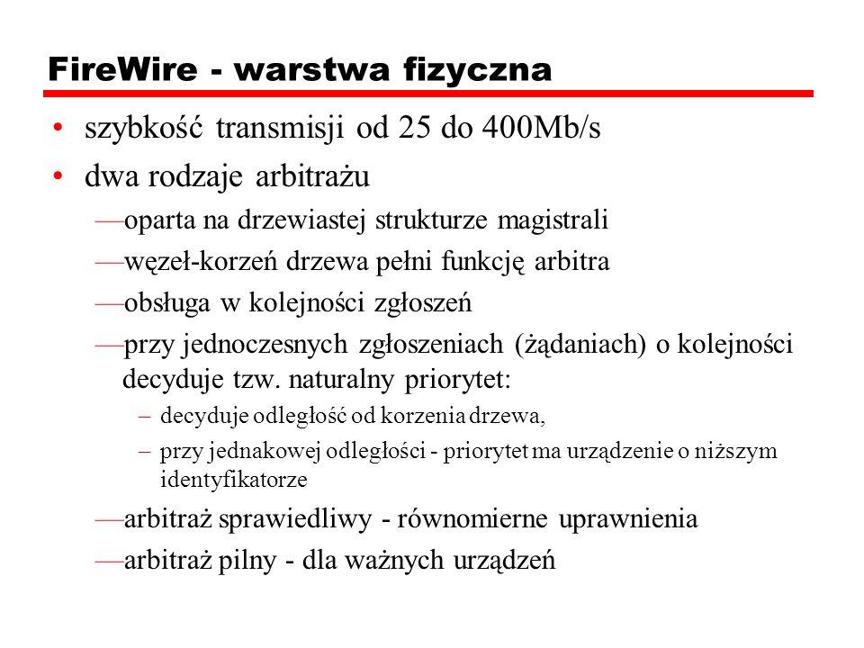 FireWire - warstwa fizyczna