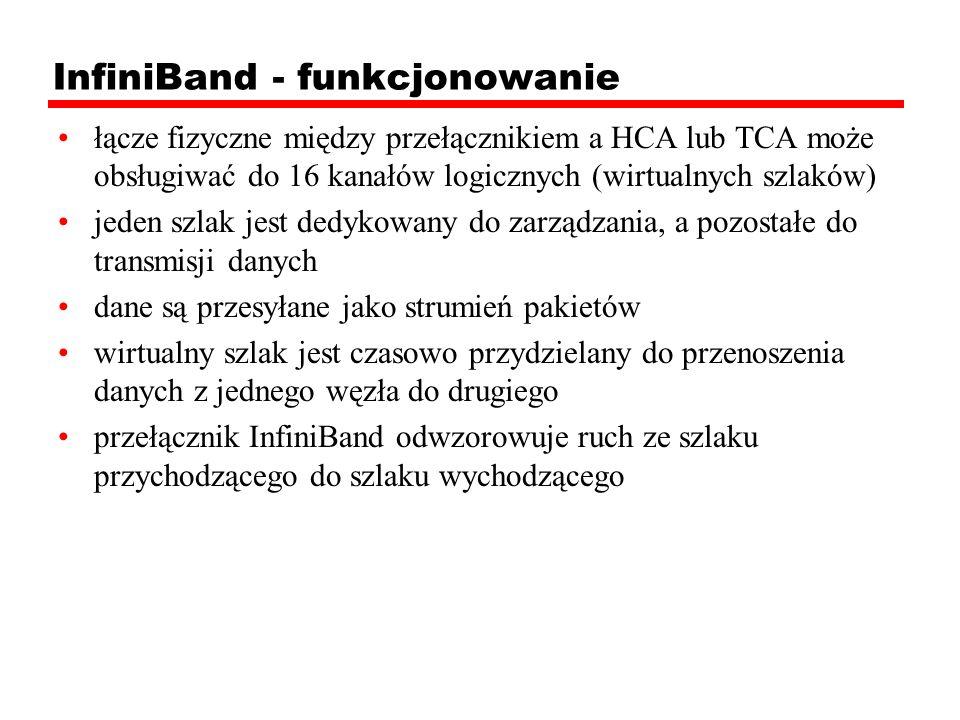 InfiniBand - funkcjonowanie
