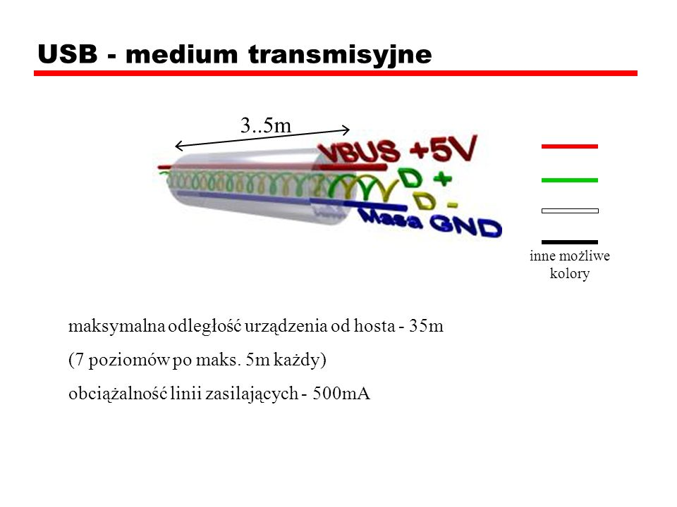 USB - medium transmisyjne