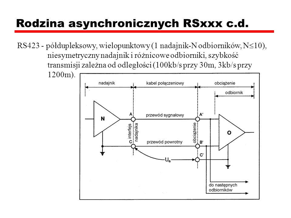 Rodzina asynchronicznych RSxxx c.d.