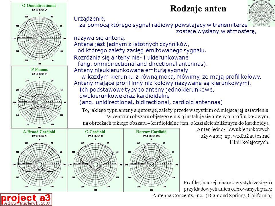 Rodzaje anten Urządzenie,