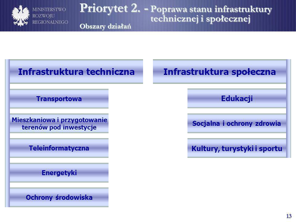Priorytet 2. -. Poprawa stanu infrastruktury