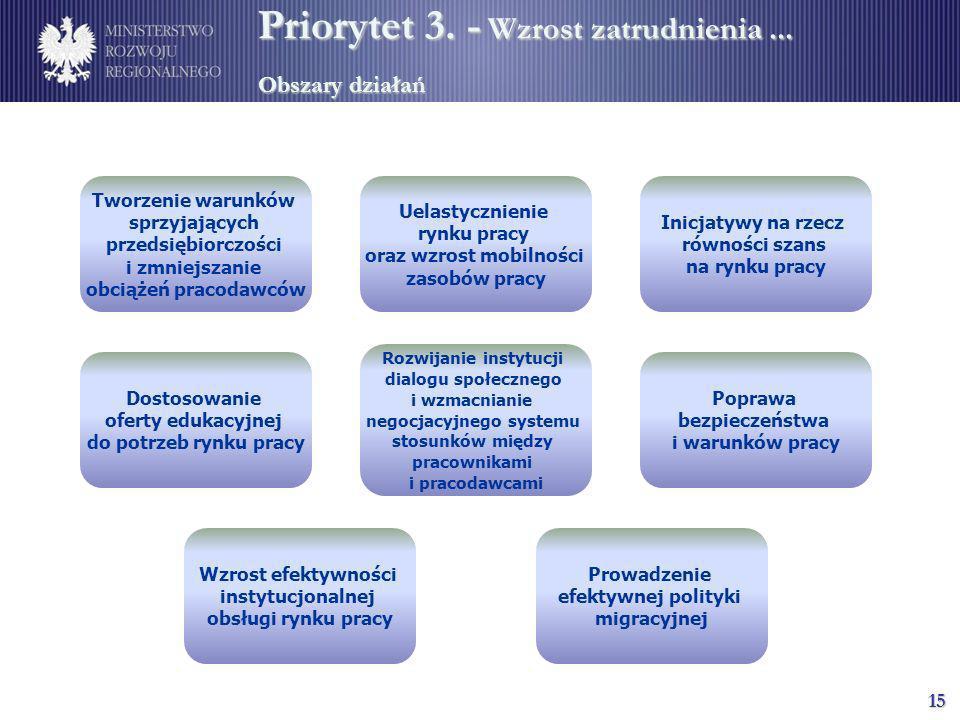 Priorytet 3. - Wzrost zatrudnienia ... Obszary działań