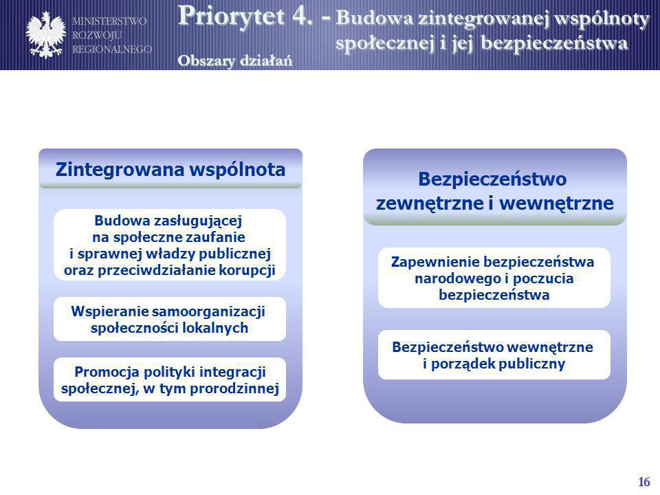 Zintegrowana wspólnota Bezpieczeństwo zewnętrzne i wewnętrzne