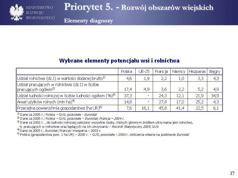 Priorytet 5. - Rozwój obszarów wiejskich Elementy diagnozy