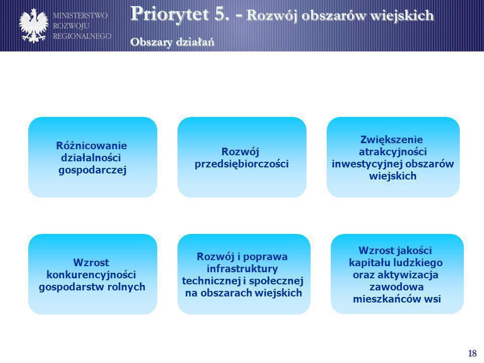 Priorytet 5. - Rozwój obszarów wiejskich Obszary działań