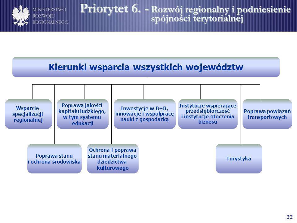 Priorytet 6. -. Rozwój regionalny i podniesienie