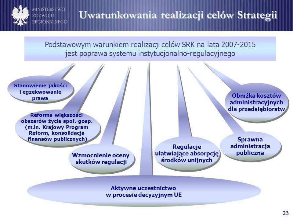 Uwarunkowania realizacji celów Strategii